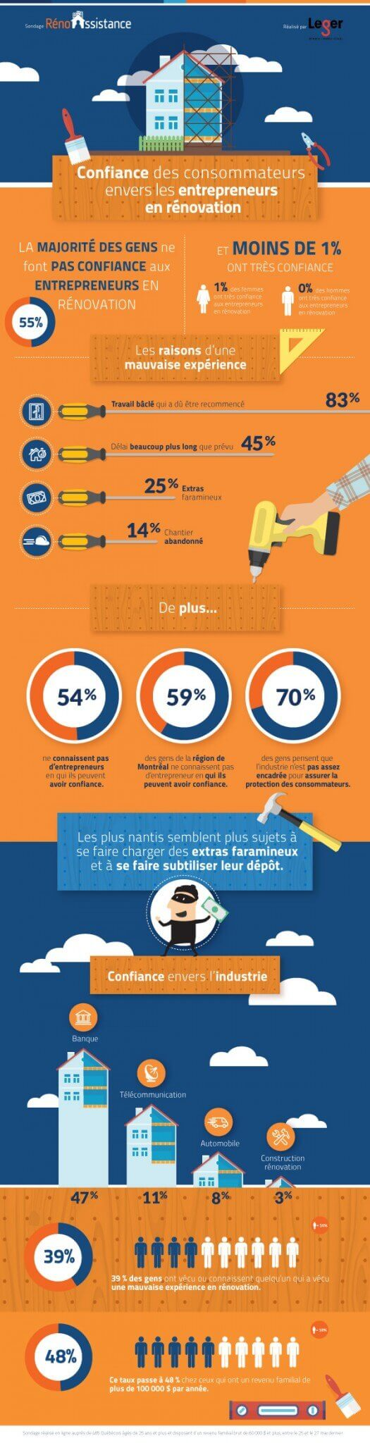 infographique renovation