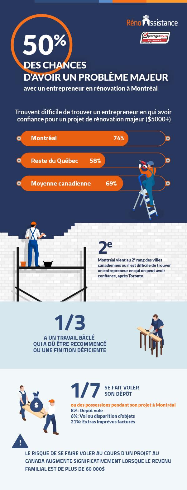 Infographie sondage rénovation 2018 - Part1
