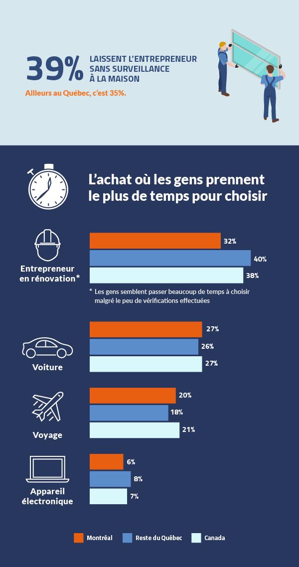 Infographie sondage IPSOS rénovation 2018 - Part3