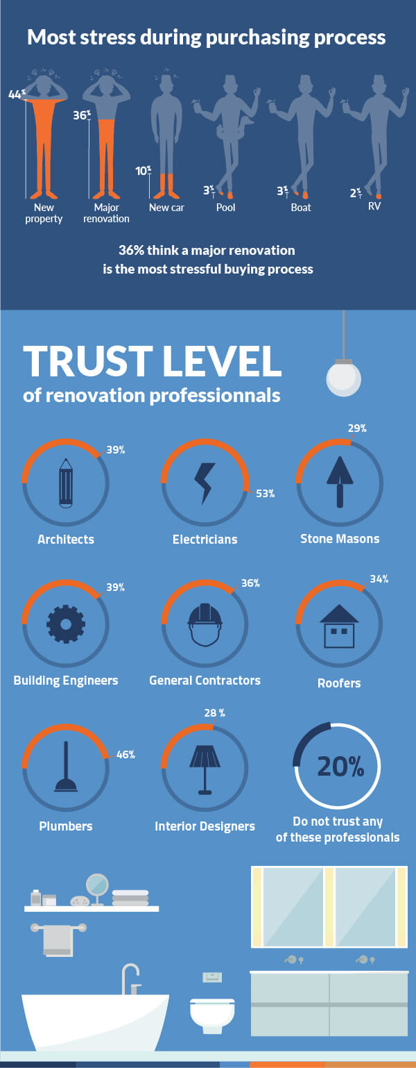 infographic canada renovation ipsos survey 2018