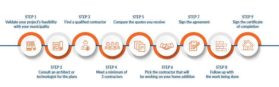 9 steps infographic