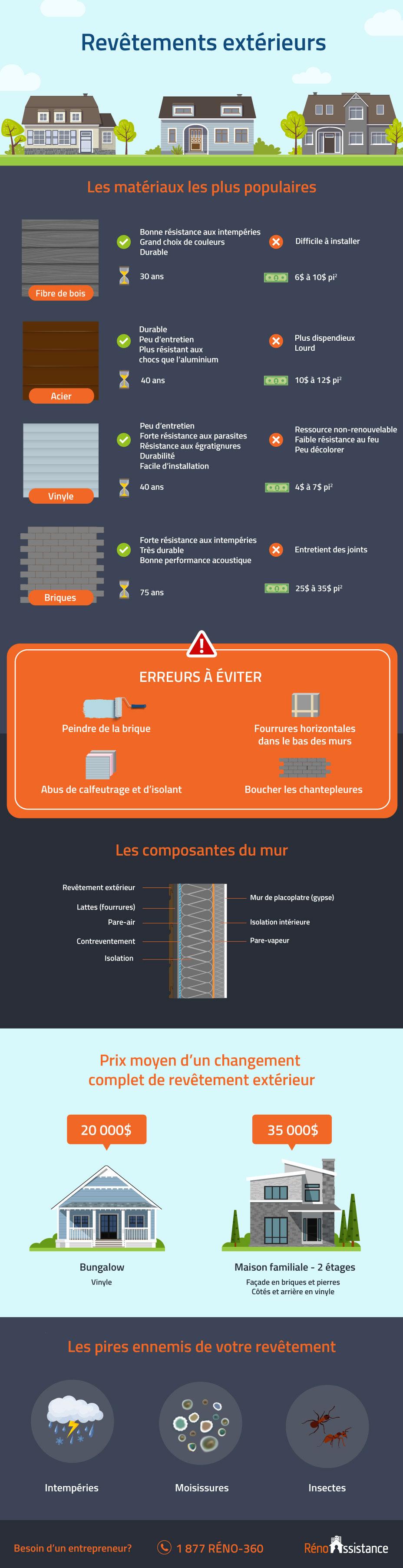 revêtement-extérieur-infographie