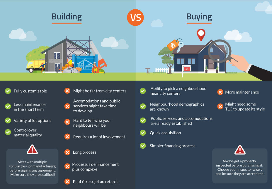 building or buying a house infographic