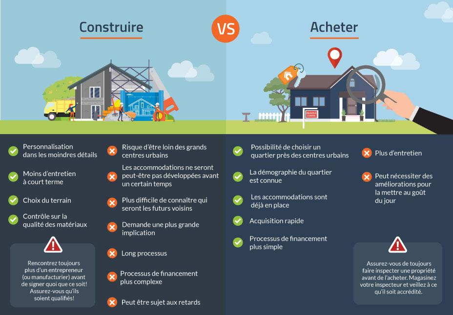 infographie construire ou acheter