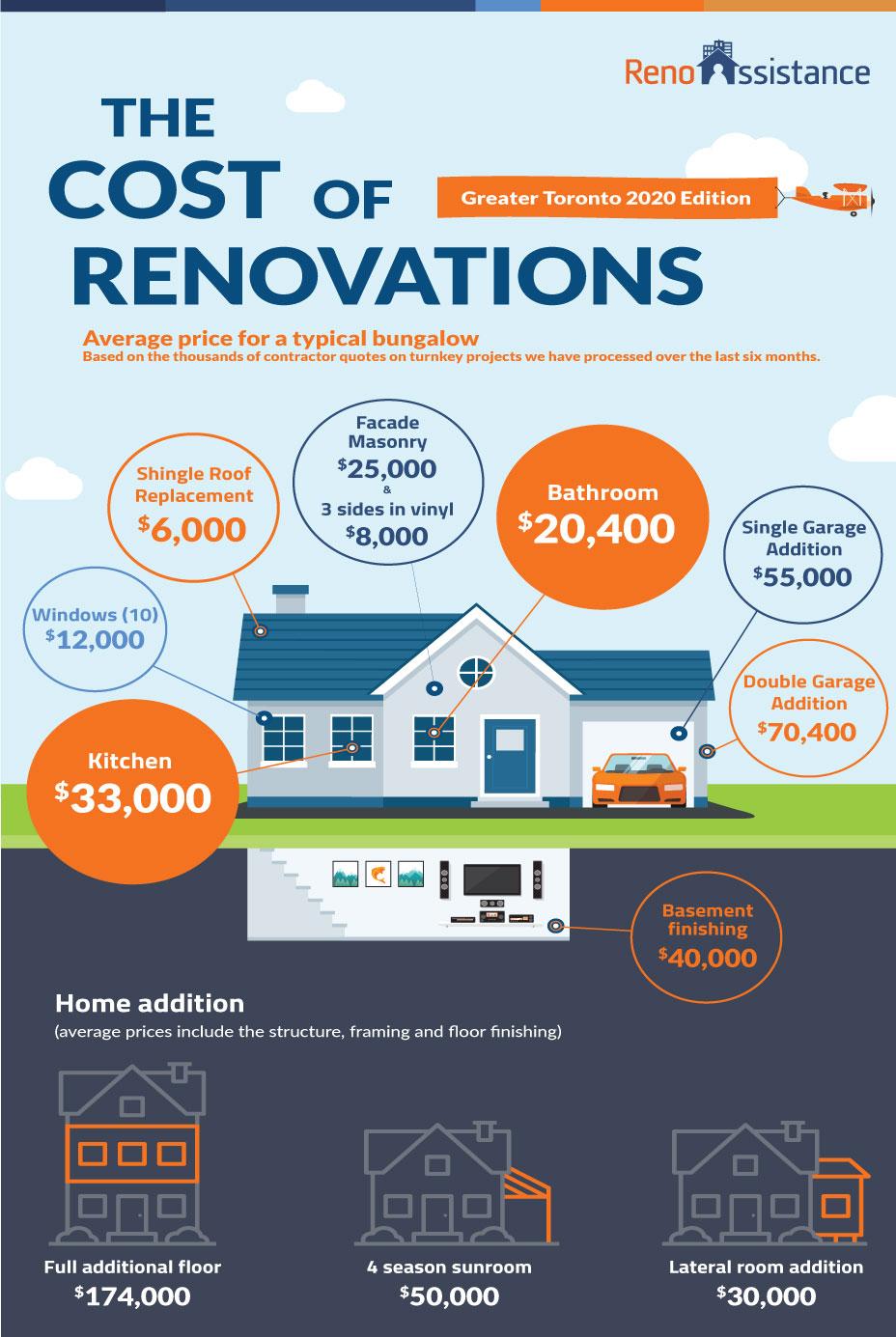 EN-2020-renovation-cost