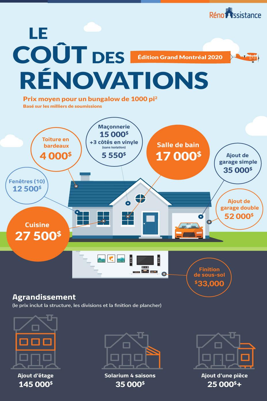 cout des renovations de maisons en 2020