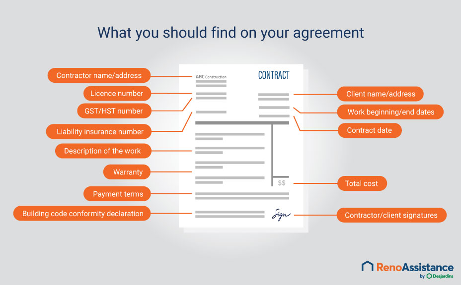 renovation contract key elements infography