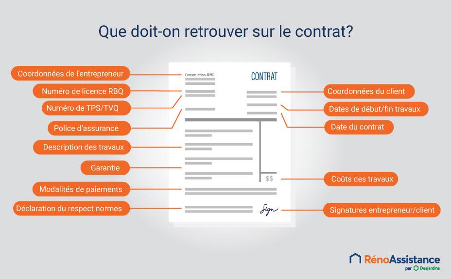 éléments essentiels à retrouver sur un contrat de rénovation