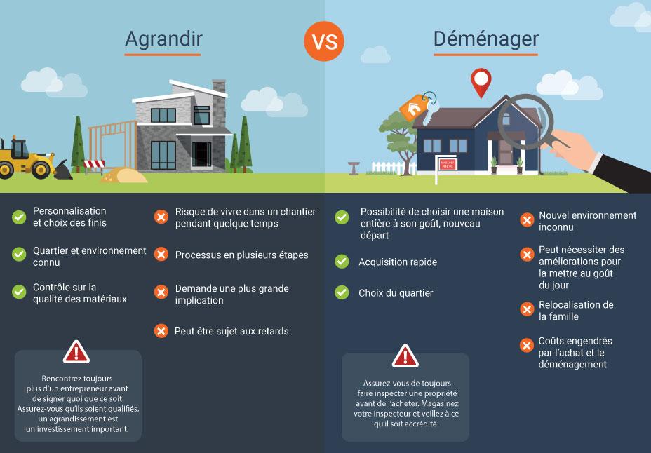 infographie avantages et désavantages d'agrandir vs déménager