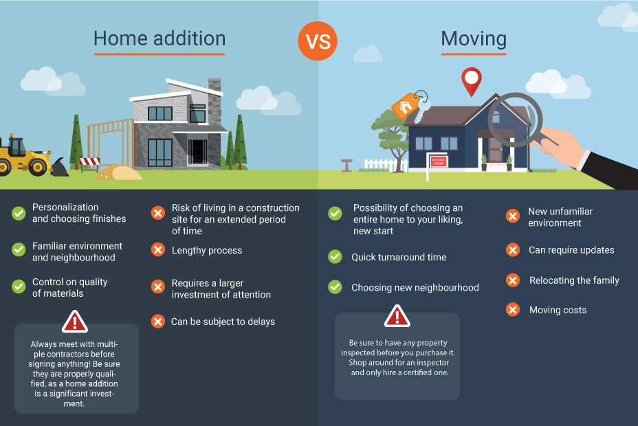 pros and cons of an home addition vs relocation in a new house